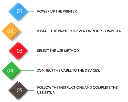 how to connect canon pixma ip2600 printer