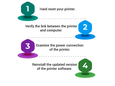 how-to-fix-the-printer-offline-issue