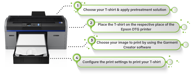T-Shirt Printing Process Guidance